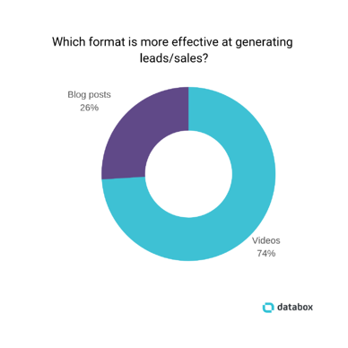 Blog Posts vs Videos for Lead Generation