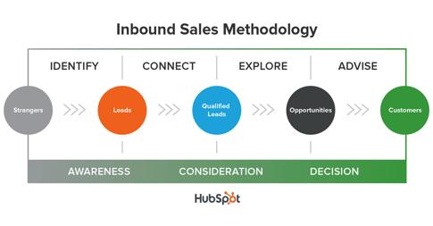 Inbound Sales Chart