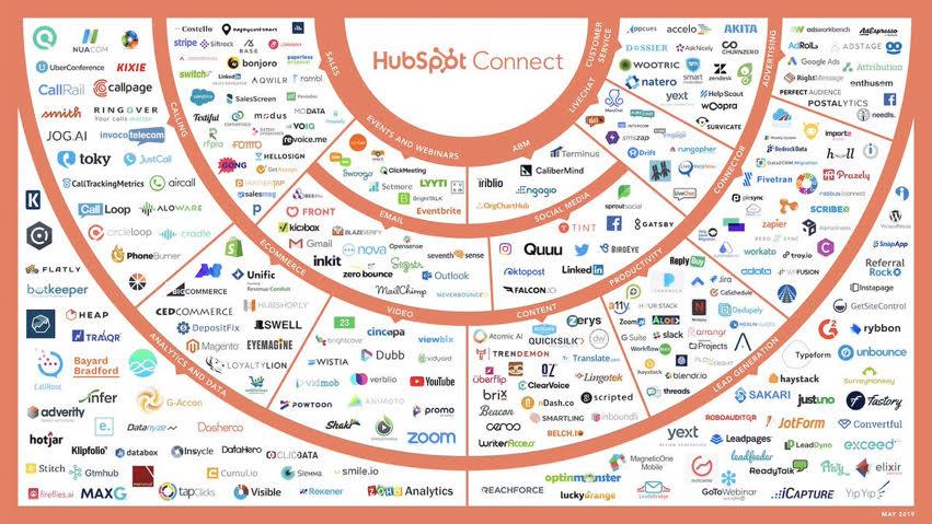 HubSpot-Platform