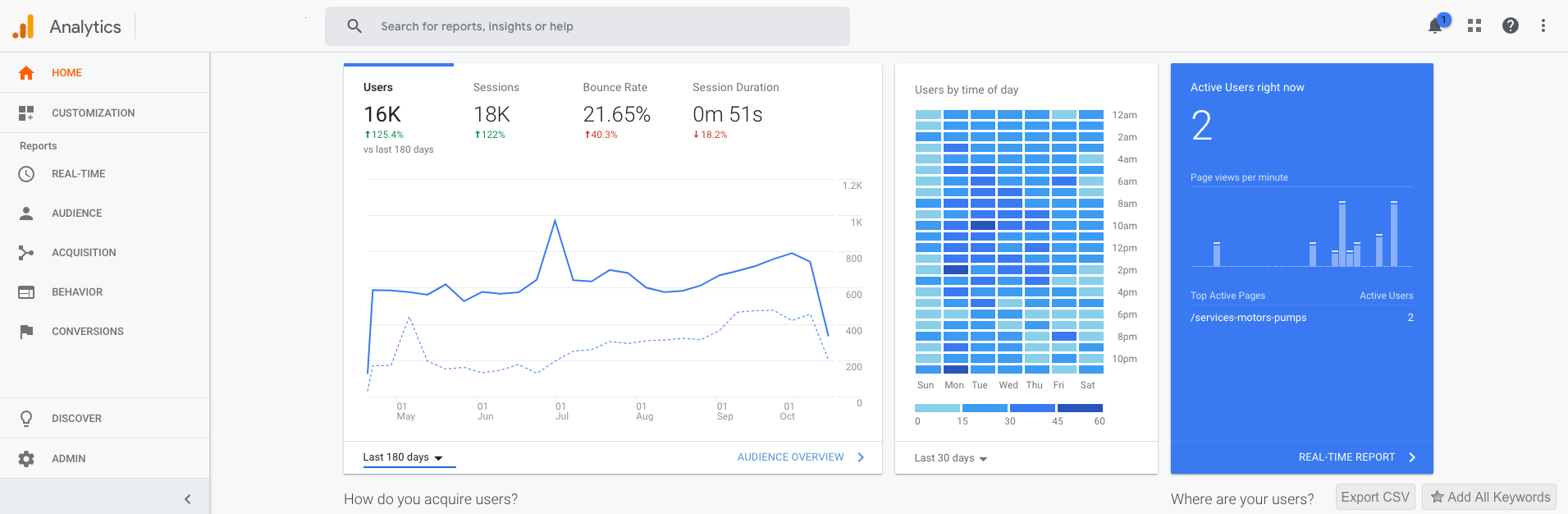 Google Analytics - SEO