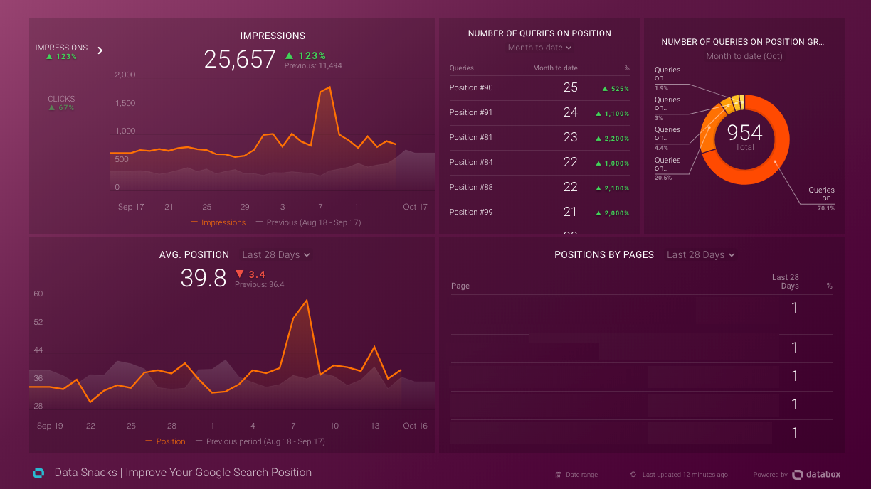 SEO Analytics - Databox