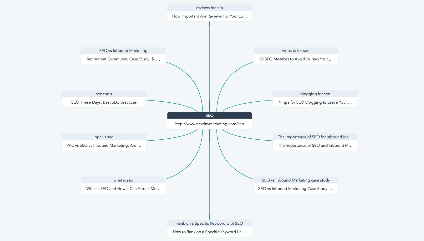 HubSpot - Topic Cluster