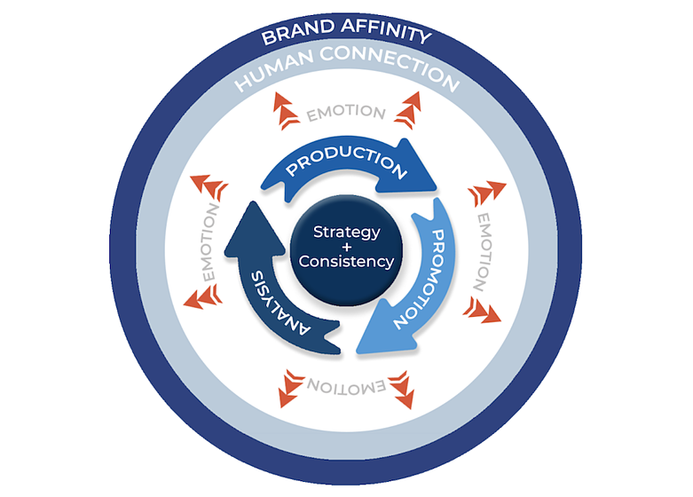 Brand Affinity Marketing Methodology - Video Series Marketing