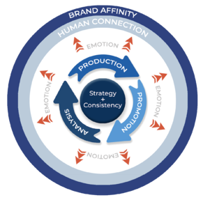 brand-affinity-marketing-flywheel