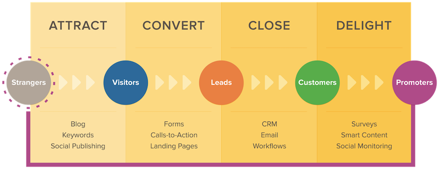inbound-marketing-methodology.ng