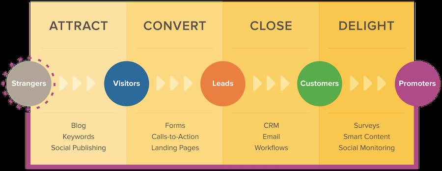 inbound-marketing-methodology.ng
