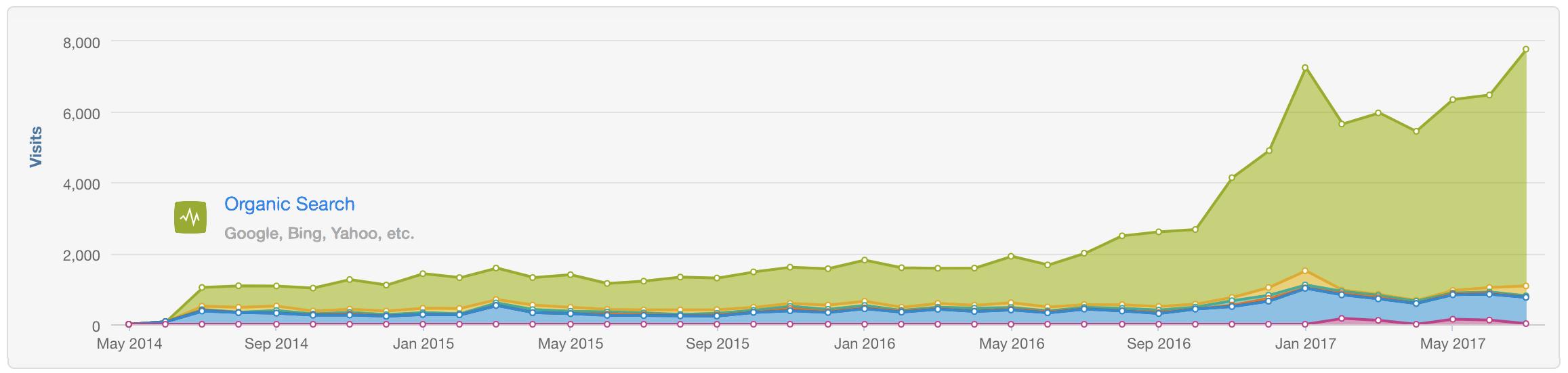 seo-search-engine-optimization-growth-inbund-marketing