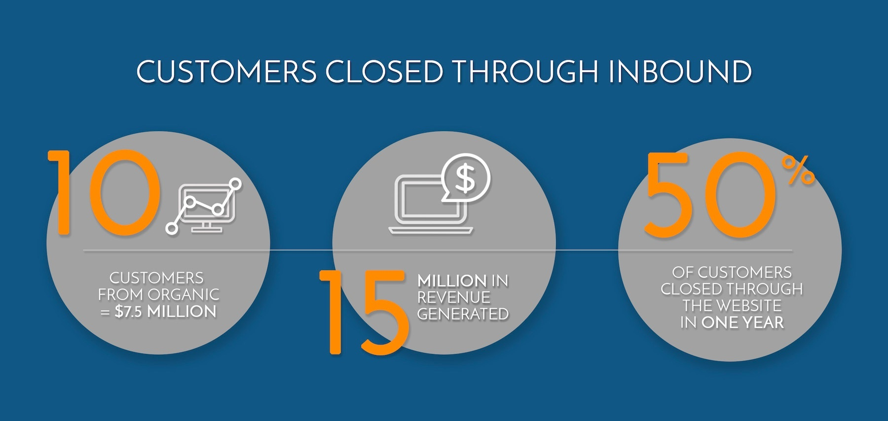 Nextiny Marketing Customers Closed through Inbound