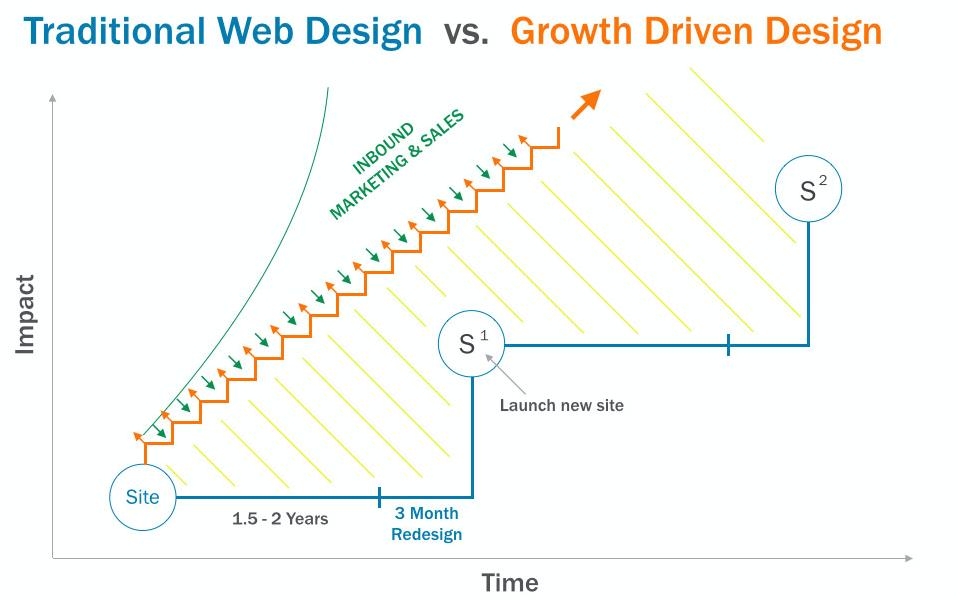 Growth Driven Website Design Hubspot Inbound Marketing